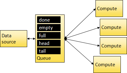 program structure 2
